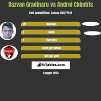 Razvan Gradinaru vs Andrei Chindris h2h player stats