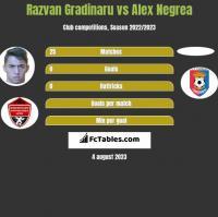 Razvan Gradinaru vs Alex Negrea h2h player stats