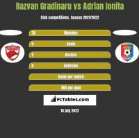 Razvan Gradinaru vs Adrian Ionita h2h player stats