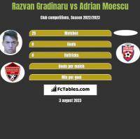 Razvan Gradinaru vs Adrian Moescu h2h player stats