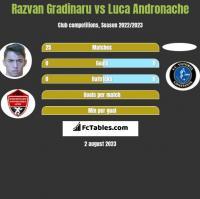 Razvan Gradinaru vs Luca Andronache h2h player stats