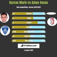 Razvan Marin vs Adam Ounas h2h player stats
