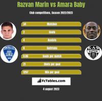 Razvan Marin vs Amara Baby h2h player stats