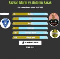 Razvan Marin vs Antonin Barak h2h player stats