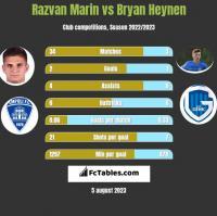 Razvan Marin vs Bryan Heynen h2h player stats
