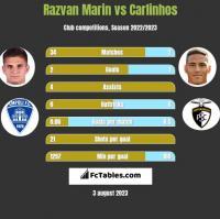 Razvan Marin vs Carlinhos h2h player stats