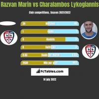 Razvan Marin vs Charalambos Lykogiannis h2h player stats
