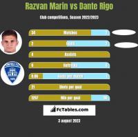 Razvan Marin vs Dante Rigo h2h player stats