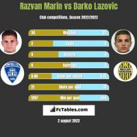 Razvan Marin vs Darko Lazovic h2h player stats