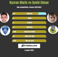Razvan Marin vs David Simao h2h player stats