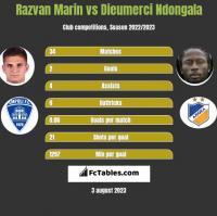 Razvan Marin vs Dieumerci Ndongala h2h player stats