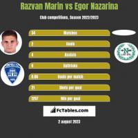 Razvan Marin vs Egor Nazarina h2h player stats