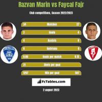 Razvan Marin vs Faycal Fajr h2h player stats