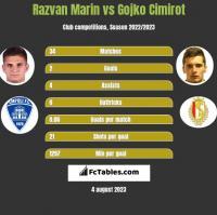 Razvan Marin vs Gojko Cimirot h2h player stats