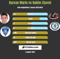 Razvan Marin vs Hakim Ziyech h2h player stats