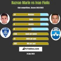 Razvan Marin vs Ivan Fiolic h2h player stats