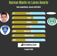 Razvan Marin vs Laros Duarte h2h player stats