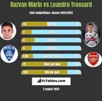 Razvan Marin vs Leandro Trossard h2h player stats