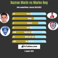 Razvan Marin vs Marko Rog h2h player stats