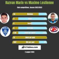 Razvan Marin vs Maxime Lestienne h2h player stats
