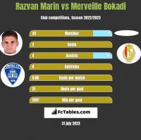 Razvan Marin vs Merveille Bokadi h2h player stats