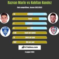 Razvan Marin vs Nahitan Nandez h2h player stats