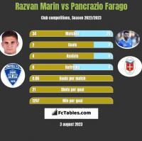 Razvan Marin vs Pancrazio Farago h2h player stats