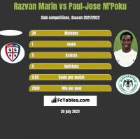 Razvan Marin vs Paul-Jose M'Poku h2h player stats