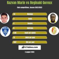 Razvan Marin vs Reginald Goreux h2h player stats