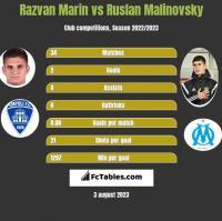 Razvan Marin vs Ruslan Malinovsky h2h player stats