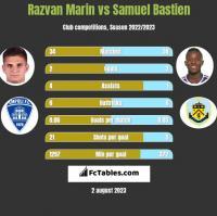 Razvan Marin vs Samuel Bastien h2h player stats