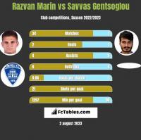 Razvan Marin vs Savvas Gentsoglou h2h player stats