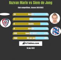 Razvan Marin vs Siem de Jong h2h player stats