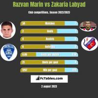 Razvan Marin vs Zakaria Labyad h2h player stats