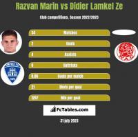 Razvan Marin vs Didier Lamkel Ze h2h player stats