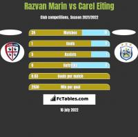 Razvan Marin vs Carel Eiting h2h player stats