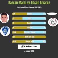 Razvan Marin vs Edson Alvarez h2h player stats