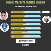 Razvan Marin vs Fabrizio Caligara h2h player stats