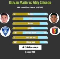 Razvan Marin vs Eddy Salcedo h2h player stats