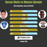 Razvan Marin vs Moussa Djenepo h2h player stats