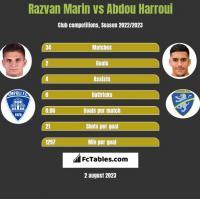Razvan Marin vs Abdou Harroui h2h player stats