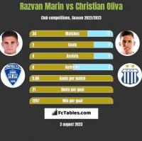Razvan Marin vs Christian Oliva h2h player stats