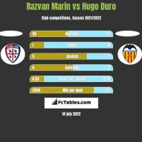 Razvan Marin vs Hugo Duro h2h player stats