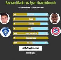 Razvan Marin vs Ryan Gravenberch h2h player stats