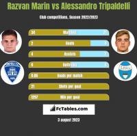 Razvan Marin vs Alessandro Tripaldelli h2h player stats