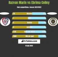 Razvan Marin vs Ebrima Colley h2h player stats
