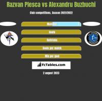 Razvan Plesca vs Alexandru Buzbuchi h2h player stats