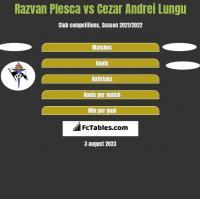 Razvan Plesca vs Cezar Andrei Lungu h2h player stats