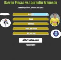Razvan Plesca vs Laurentiu Branescu h2h player stats