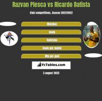 Razvan Plesca vs Ricardo Batista h2h player stats